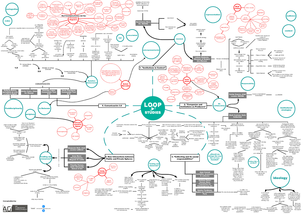 LOOPStudies2013-mindmap